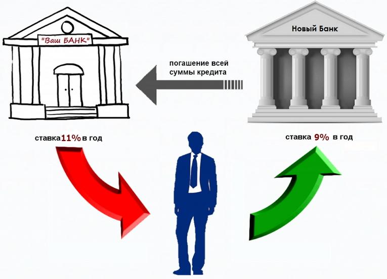 Банковские продукты